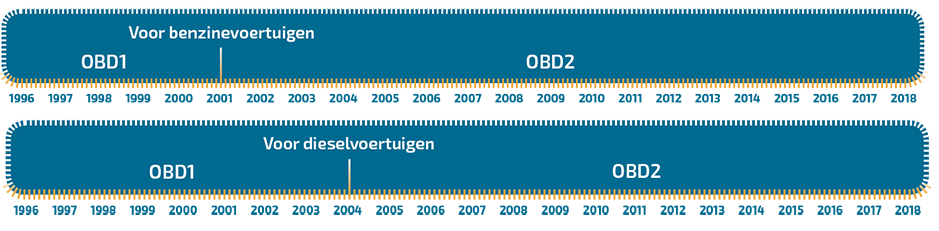 OBD1OBD2 overgang_1000px